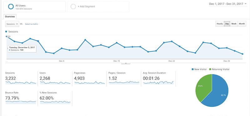 december blog traffic