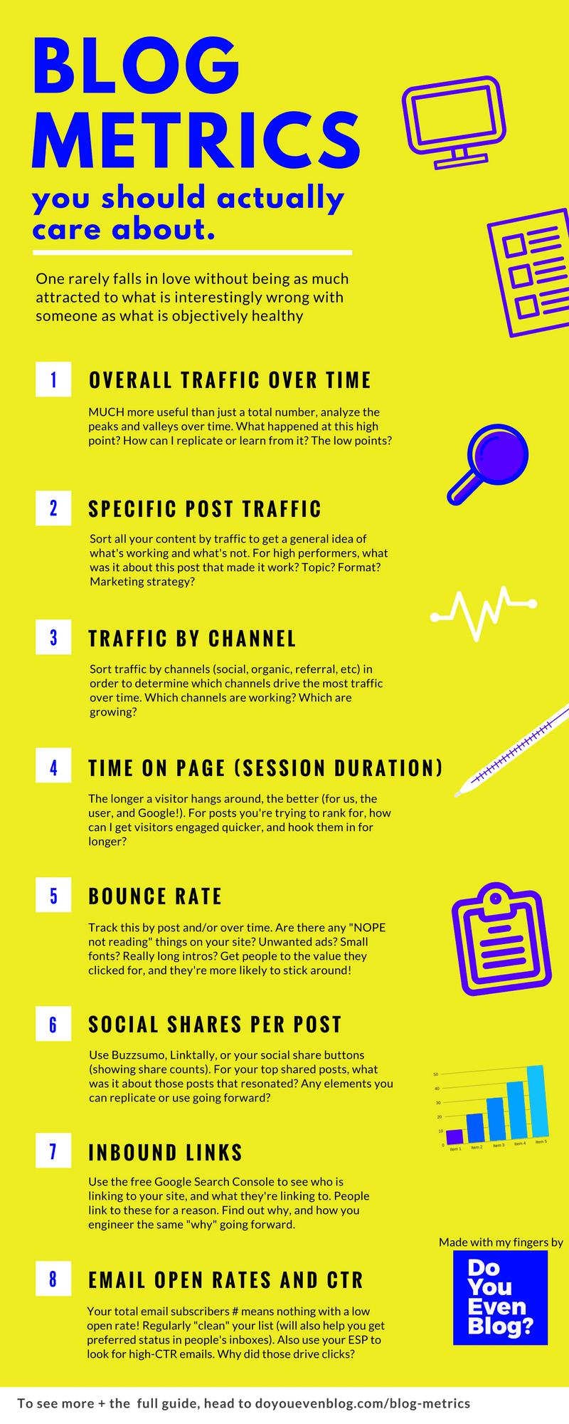 Blog Metrics Infographic