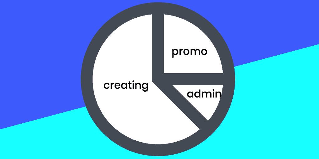 blogging productivity where to spend your time